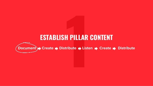 The GaryVee Content Model Slide 7