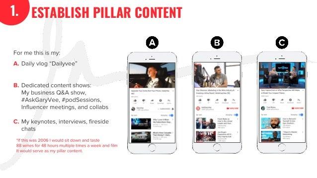 The GaryVee Content Model Slide 9
