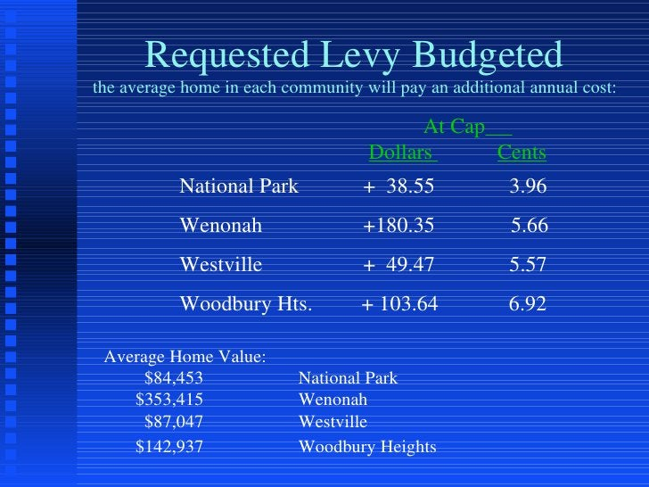 Requested Levy Budgeted the average home in each community will pay an additional annual cost: National Park   +  38.55   ...