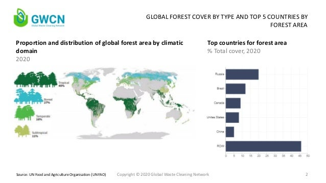 GWCN - Global Reforestation: Drivers of Success and Failure Slide 2