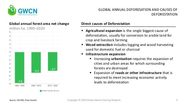 GWCN - Global Reforestation: Drivers of Success and Failure Slide 3