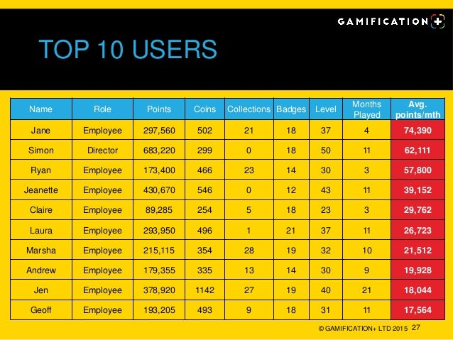 TOP 10 USERS © GAMIFICATION+ LTD 2015 27 Name Role Points Coins Collections Badges Level Months Played Avg. points/mth Jan...