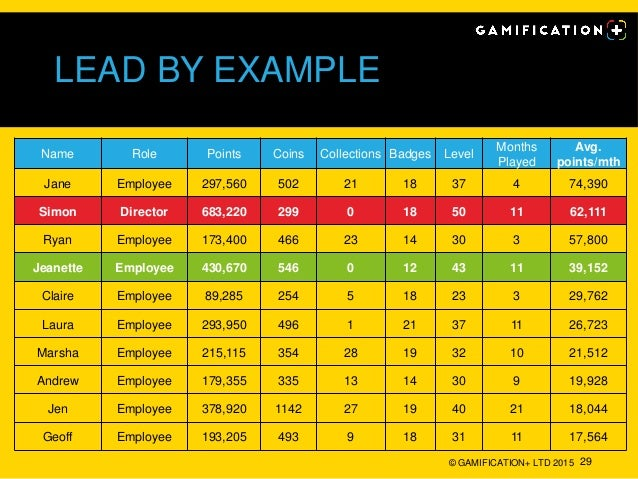 LEAD BY EXAMPLE © GAMIFICATION+ LTD 2015 29 Name Role Points Coins Collections Badges Level Months Played Avg. points/mth ...