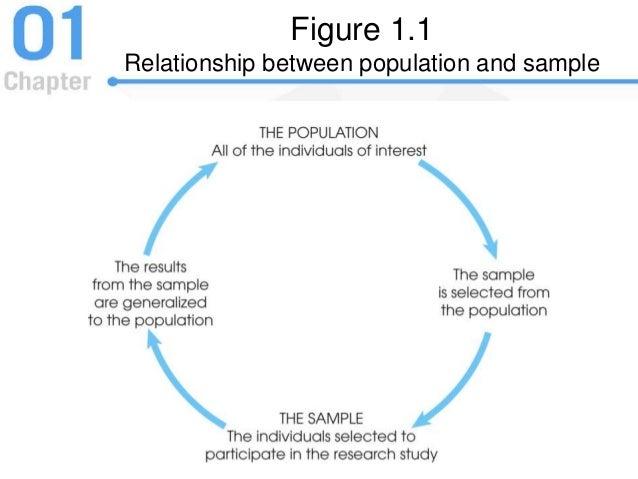 demographic relationship