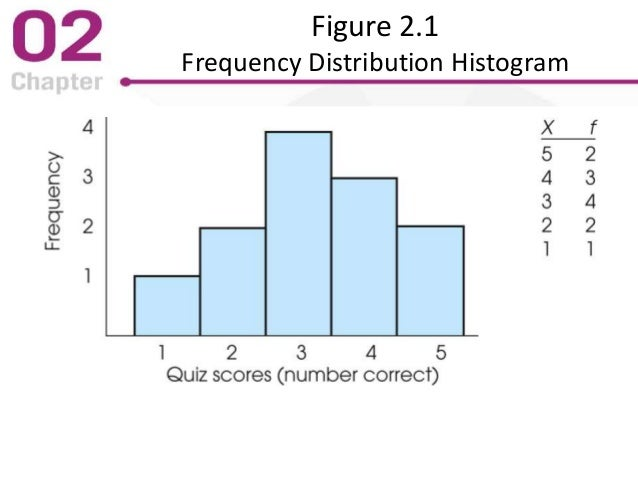 Figure 2.1 Frequency Distribution Histogram