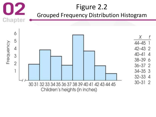 Figure 2.2 Grouped Frequency Distribution Histogram