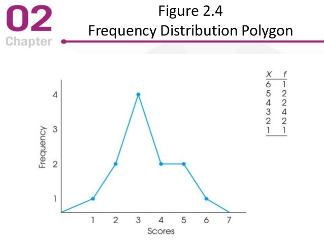 Figure 2.4 Frequency Distribution Polygon