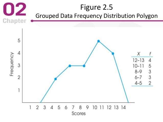 Figure 2.5 Grouped Data Frequency Distribution Polygon