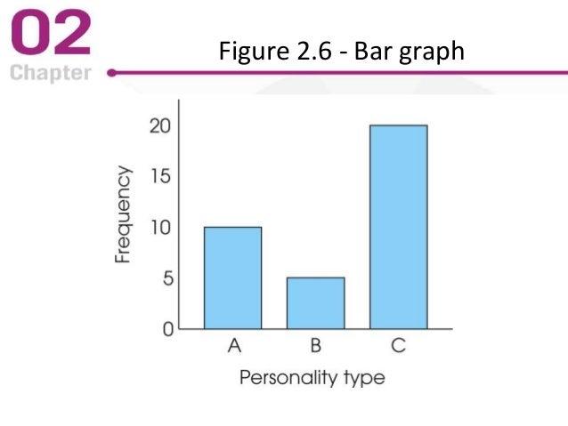 Figure 2.6 - Bar graph