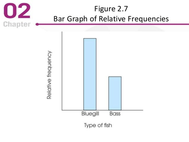 Figure 2.7 Bar Graph of Relative Frequencies