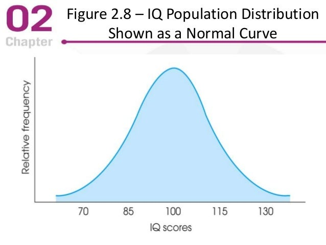 Figure 2.8 – IQ Population Distribution Shown as a Normal Curve