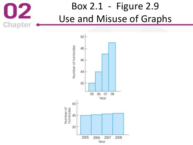 Box 2.1 - Figure 2.9 Use and Misuse of Graphs