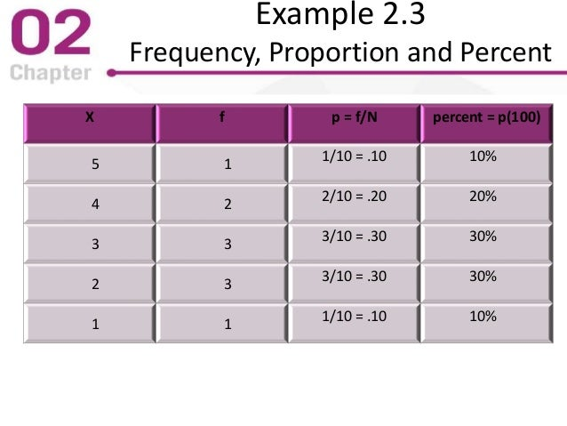 Example 2.3 Frequency, Proportion and Percent X f p = f/N percent = p(100) 5 1 1/10 = .10 10% 4 2 2/10 = .20 20% 3 3 3/10 ...