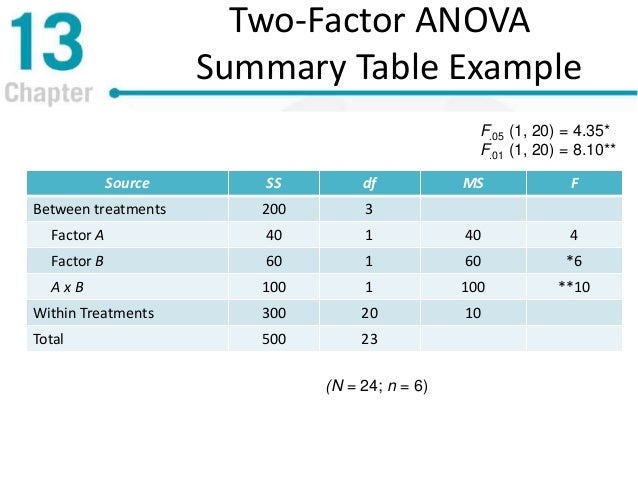 Repeated measures and two factor analysis of variance for 1 way anova table