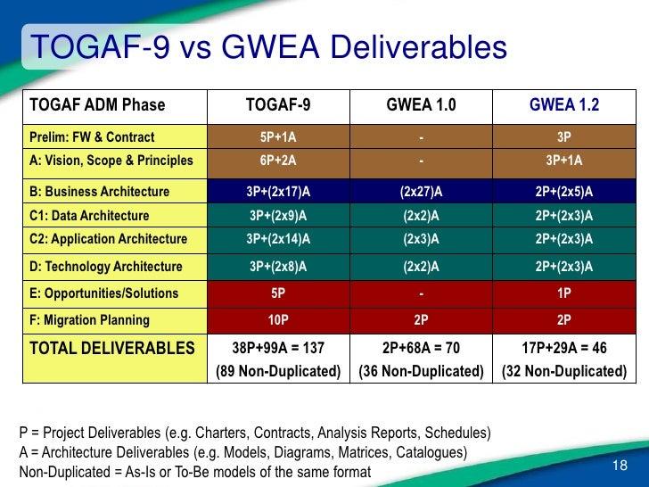 Gwea framework 1 2 ea forum 30 june 09 for Togaf definition