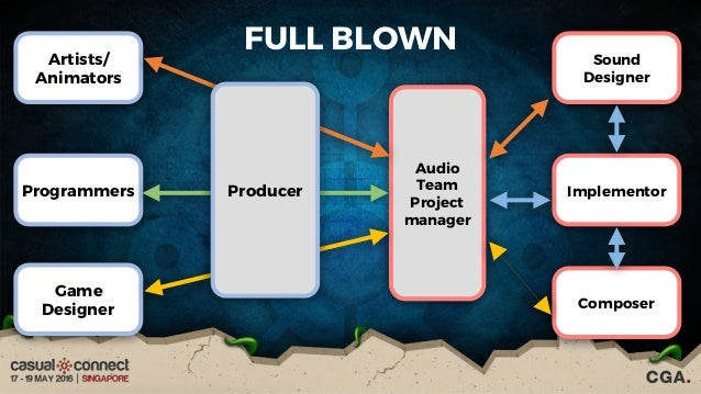 Play by ear sound design for games sharon kho gwen guo simple developer sound designer 21 ccuart Image collections