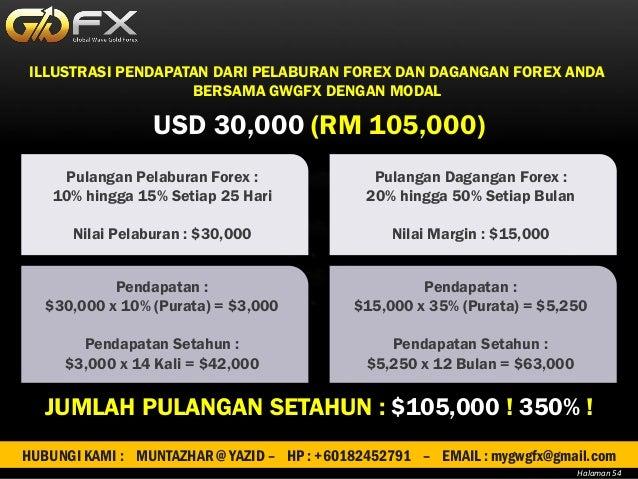 Pendapatan pasif forex