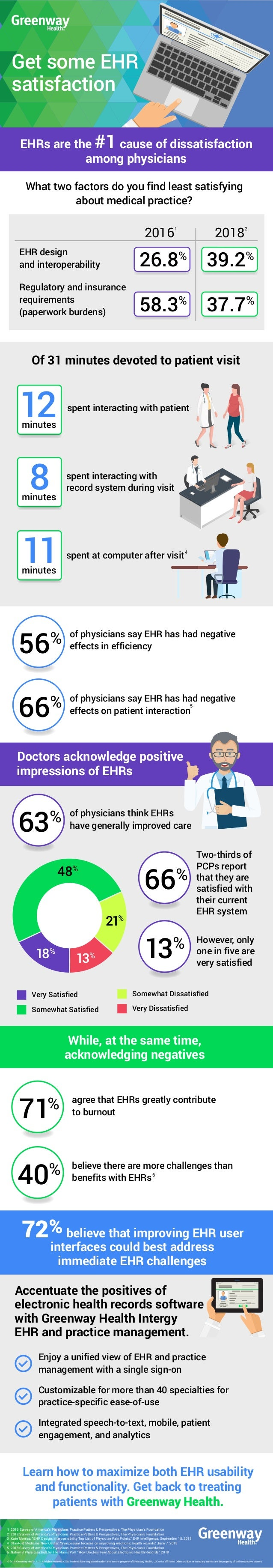 Get some EHR satisfaction EHRs are the #1 cause of dissatisfaction among physicians Doctors acknowledge positive impressio...