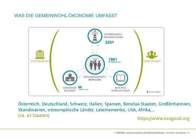 GWÖRGKN · Impulsvortrag Rotary Club Pfullendorf-Messkirch · 14.01.2019 · Präsentation · 19 Was die gemeinwohl-Ökonomie umf...