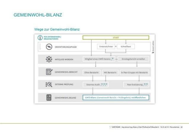 GWÖRGKN · Impulsvortrag Rotary Club Pfullendorf-Messkirch · 14.01.2019 · Präsentation · 20 Gemeinwohl-Bilanz