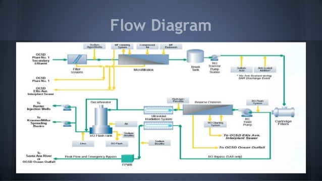 explaining the process and intent of ocwd ground water