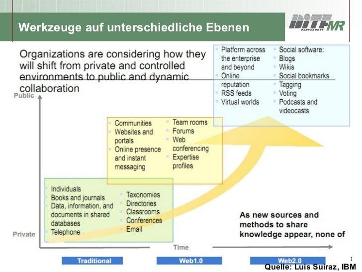Werkzeuge auf unterschiedliche Ebenen© DITF Denkendorf – Management Research.                                             ...