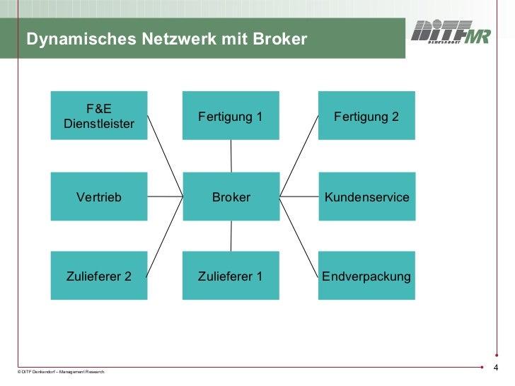 Dynamisches Netzwerk mit Broker                        F&E                                           Fertigung 1     Ferti...