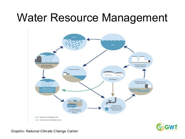 Why Is Water An Important Natural Resource
