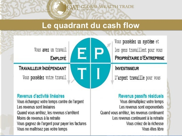 Le quadrant du cash flowLe quadrant du cash flow