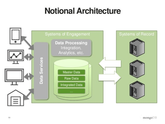 Data management 2 conquering data proliferation for Notion architecture