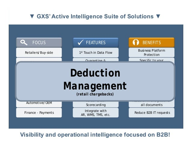 ▼ GXS' Active Intelligence Suite of Solutions ▼        FOCUS                 FEATURES                      BENEFITS     ...