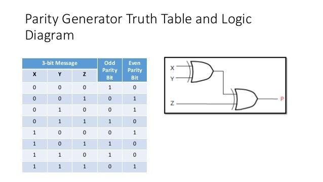 parity generator and parity checker rh slideshare net