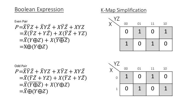 how to get k-map from boolean function