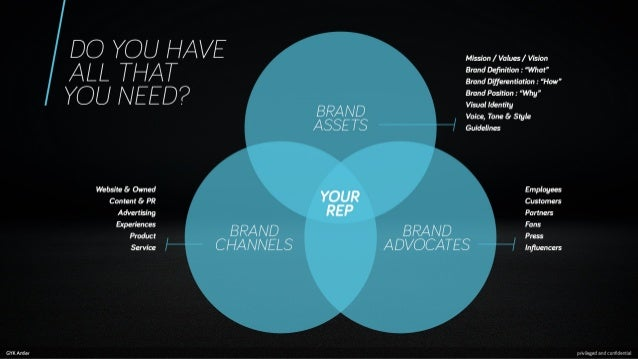 """GYK Antler  DO YOU HA/ E ALL THAT YOU NEED?          Mission /  Valus/  Vision Brand Dęñnition :  """"What"""" Brand Differentia..."""