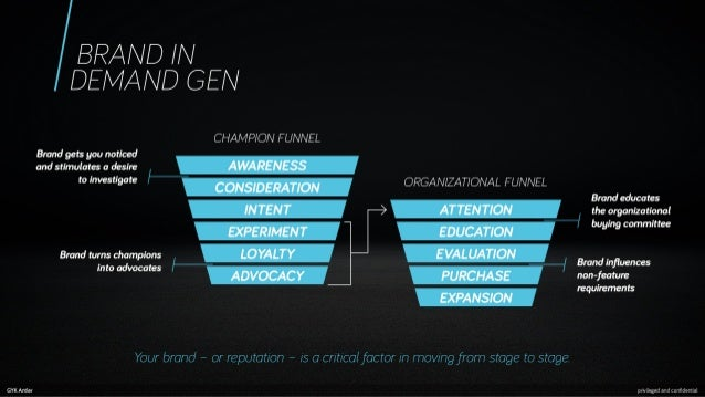 "BRAND / N DEN/ AND GEN           CHAMPION FUNNEL Brand gets you noticed ,  and stimulates a desire  AWARE NESS 'O ""FWGSWQM..."