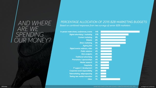 GYK Amier  AND WHERE ARE WE  SREND/ NG OUR MONEY?   PERCENTAGE ALLOCATION OF 2075 B2B MARKETING BUDGETS  Based on combined...