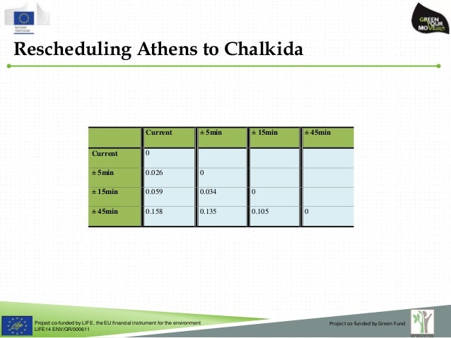 Project co-funded by LIFE, the EU financial instrument for the environment LIFE14 ENV/GR/000611 Rescheduling Athens to Cha...