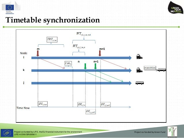 Project co-funded by LIFE, the EU financial instrument for the environment LIFE14 ENV/GR/000611 Timetable synchronization ...
