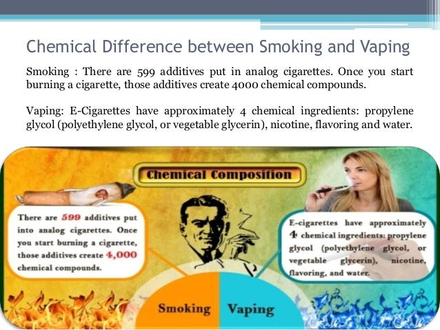 Cost And Health Effects Of Vaping Smoking Gym Hub