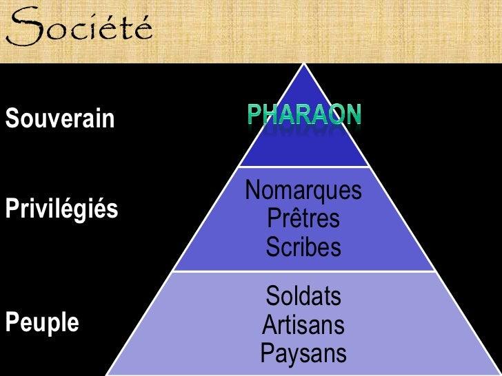 Société  Souverain                Nomarques Privilégiés    Prêtres                Scribes                Soldats Peuple   ...