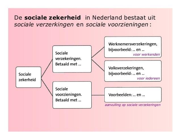 nederland sociale zekerheid
