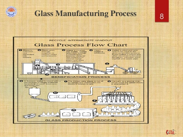 Glass Bottle Manufacturing