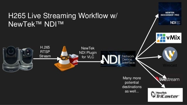 H 265 RTSP Streaming to VLC + NewTek NDI Plugin