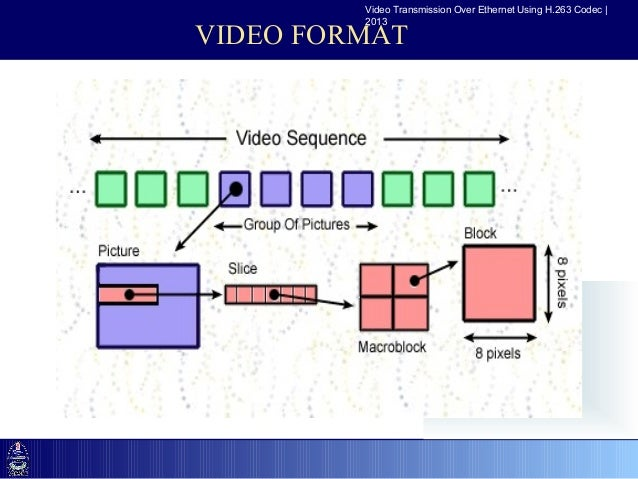 15 Video Transmission Over Ethernet Using H263: H 263 Block Diagram At Johnprice.co