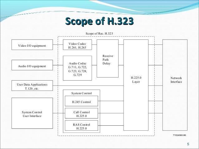 h 323 protocol rh slideshare net