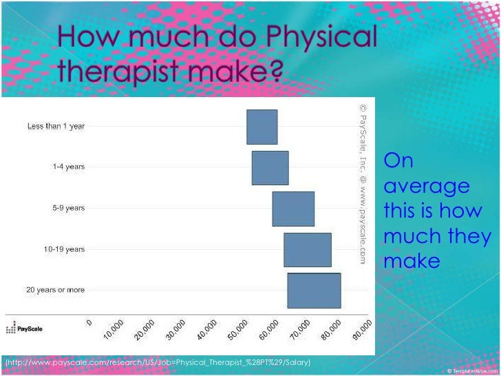 how much does a physical therapist make – brownshelter, Human Body
