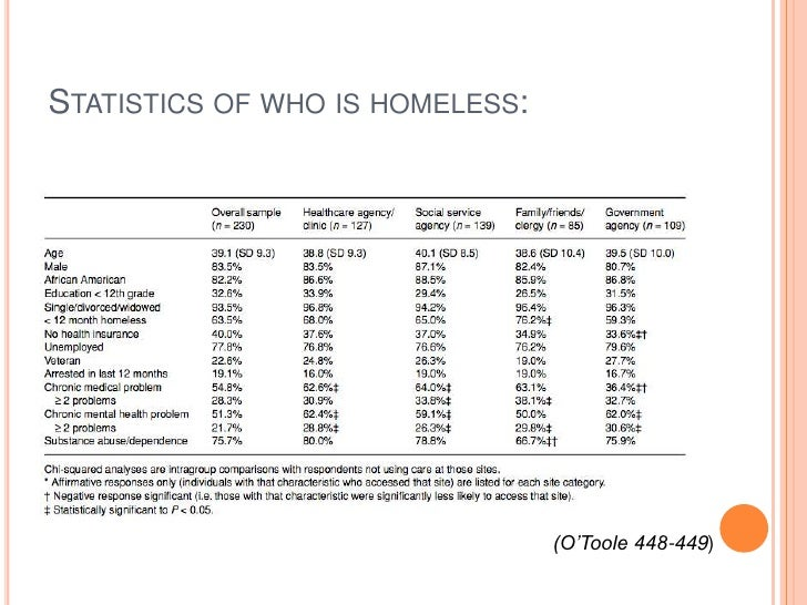 Thesis statements on homelessness
