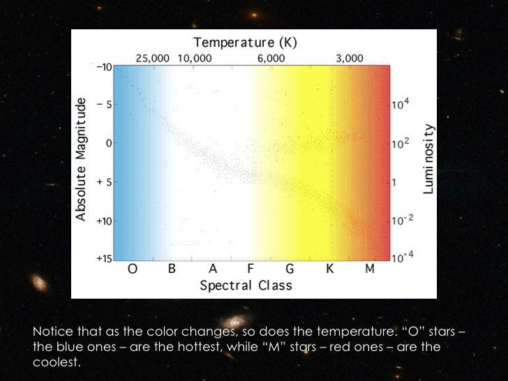hertzsprung russell diagram hertzsprung-russell diagram worksheet hr diagram colorful #13