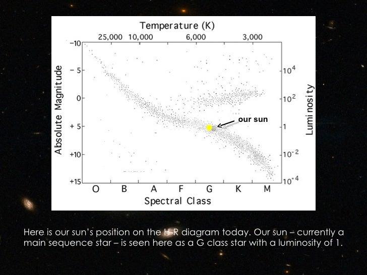 hertzsprung russell diagram class h r diagram