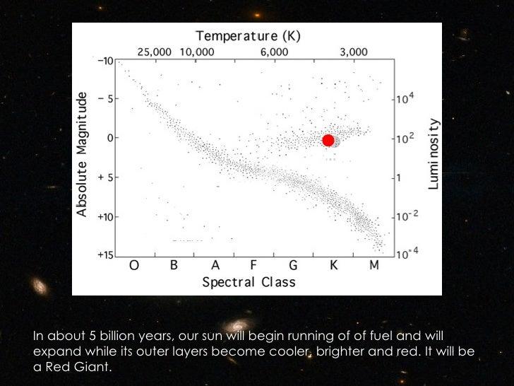 Hertzsprung russell diagram ccuart Images